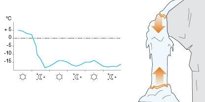 Podmienky na lezenie ľadopádov
